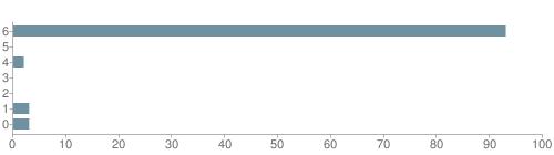 Chart?cht=bhs&chs=500x140&chbh=10&chco=6f92a3&chxt=x,y&chd=t:93,0,2,0,0,3,3&chm=t+93%,333333,0,0,10|t+0%,333333,0,1,10|t+2%,333333,0,2,10|t+0%,333333,0,3,10|t+0%,333333,0,4,10|t+3%,333333,0,5,10|t+3%,333333,0,6,10&chxl=1:|other|indian|hawaiian|asian|hispanic|black|white